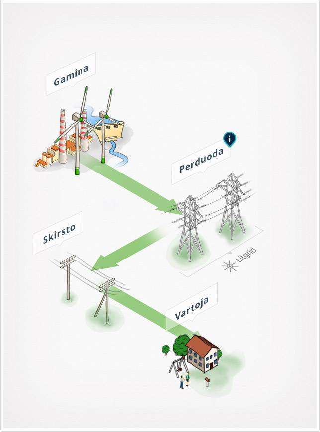 energy system structure visual lt