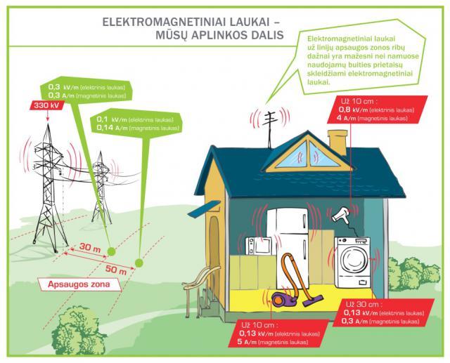 Regionų gyventojams – paprastai apie elektromagnetinius laukus