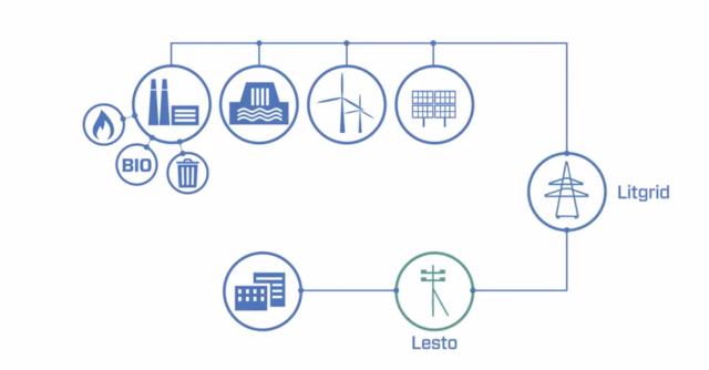 Kaip elektra atkeliauja iki kiekvieno vartotojo namų