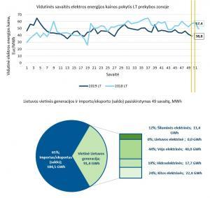 Antrą savaitę iš eilės Lietuvoje mažėja didmeninėje rinkoje parduodamos elektros energijos kaina
