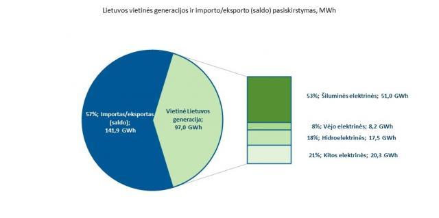 Elektros kainų pikas Švedijoje kilstelėjo kainas ir Lietuvoje